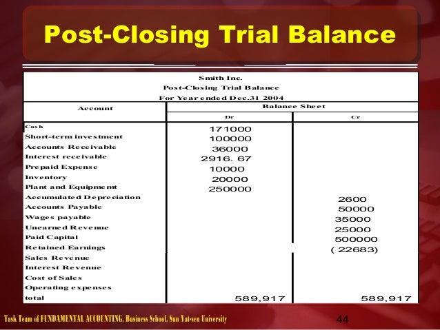 Post closing trial balance accounts