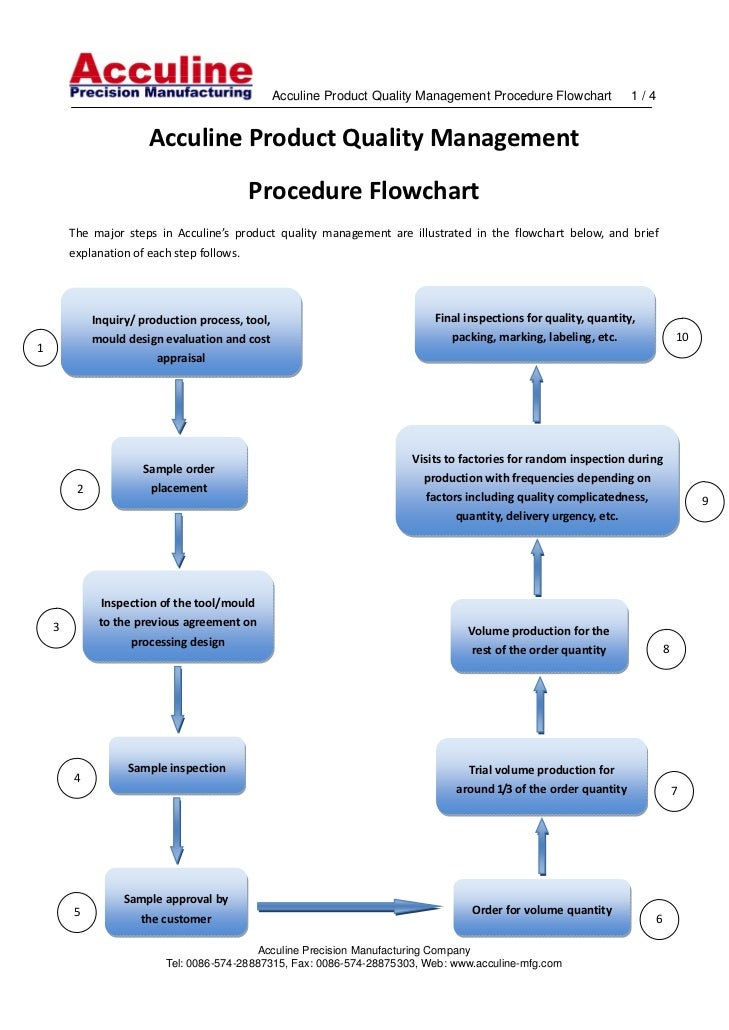 Acculine Product Quality Management Procedure Flowchart   1 / 4                             AcculineProductQua...