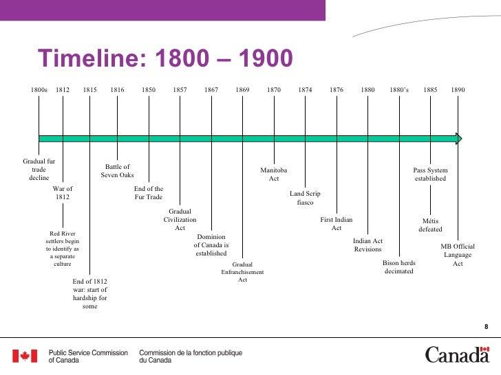 U.S. History 1800-1900