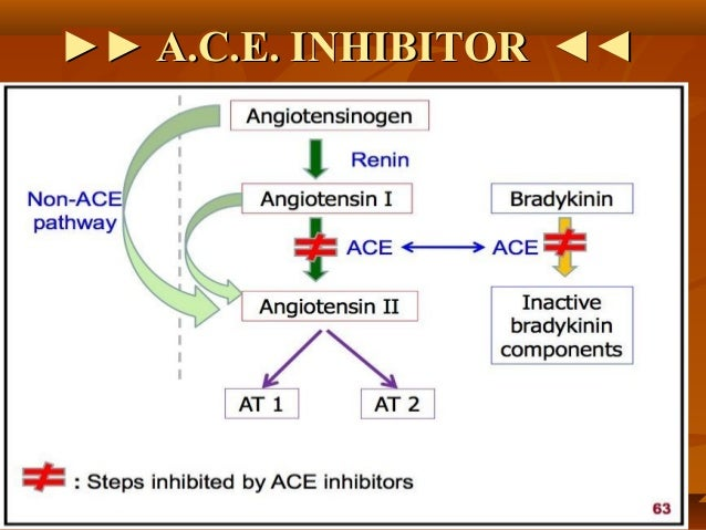 ACE inhibitors drugs