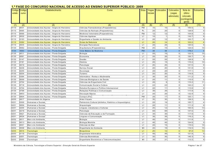 1.ª FASE DO CONCURSO NACIONAL DE ACESSO AO ENSINO SUPERIOR PÚBLICO: 2009 Código Código                       Estabelecimen...
