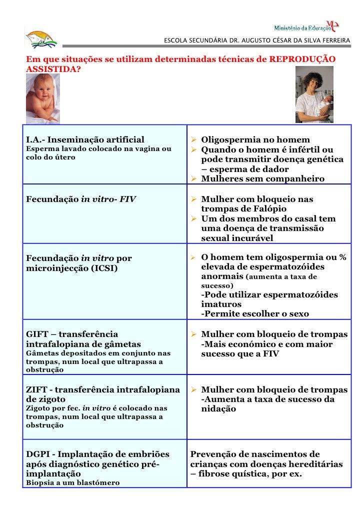 ESCOLA SECUNDÁRIA DR. AUGUSTO CÉSAR DA SILVA FERREIRA   Em que situações se utilizam determinadas técnicas de REPRODUÇÃO A...