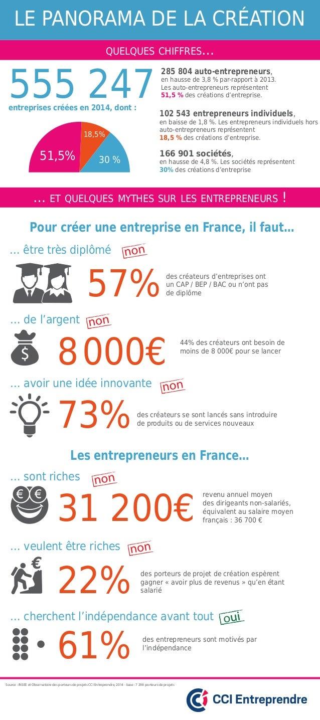 QUELQUES CHIFFRES… … ET QUELQUES MYTHES SUR LES ENTREPRENEURS ! des entrepreneurs sont motivés par l'indépendance 61% … ch...