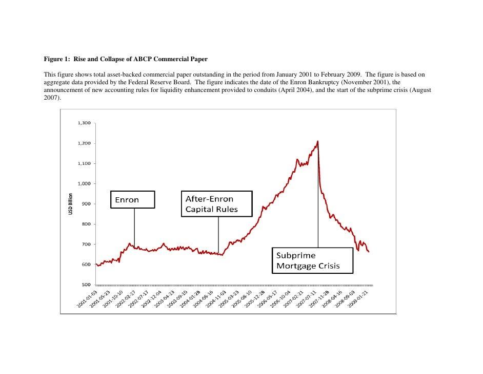 short term asset backed commercial paper