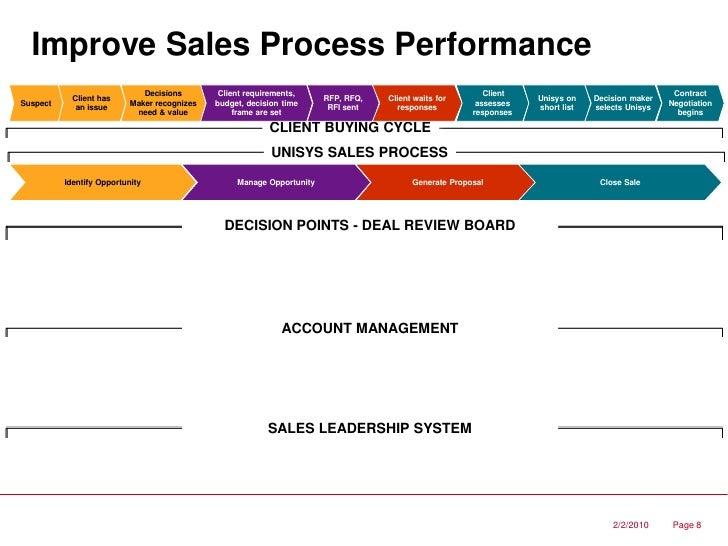 Sales performance management software spm tools  solutions sales management software features reviewsales