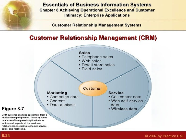 crm in retail graduate thesis