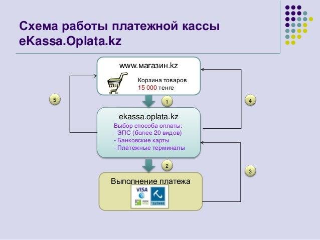 Схема работы платежной кассы