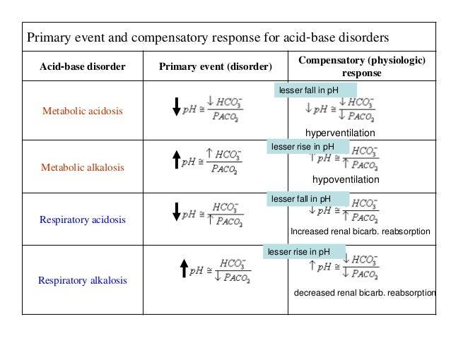 acids and alkalis homework help
