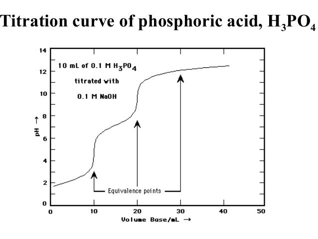 titration of acetic acid essay Chemistry: acid-base titration purpose: the objective of this experiment were: a) to review the concept of simple acid-base reactions b) to review the stoichiometric calculations involved in chemical reactions c) to review the basic lab procedure of a titration and introduce the student to the concept of a primary standard and the process of standardization d) to review the calculations involving chemical solutions e) to help the student improve his/her lab technique.