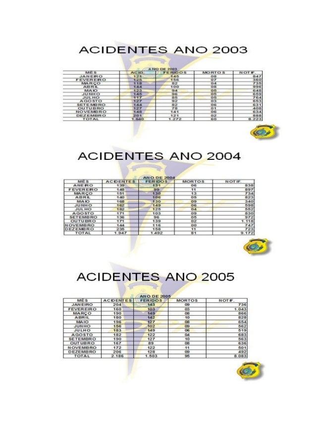 Acidentes trecho da 470 km 10 ao km 201.
