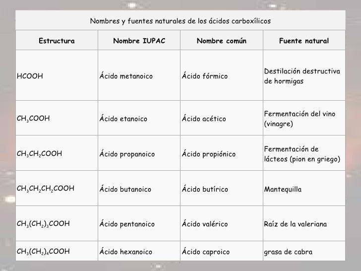 Imagenes de Los Acidos Carboxilicos de Los ácidos Carboxílicos