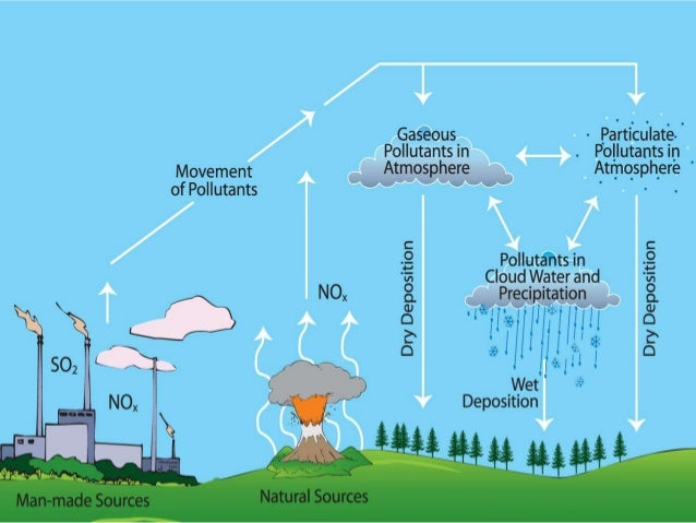 an analysis of the acid rain gases in the atmosphere Analysis of acid rain indicates that especially  discharge in the atmosphere such as lightning carbonic acid is  to mix with the stack gases and combine.