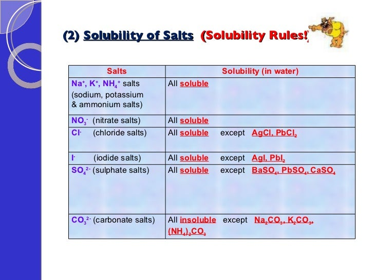 carbonate and hydrochloric acid essay Sace chemistry assignmenthow will the surface area of marble chips (calcium carbonate) affect the rate of its reaction with hydrochloric acid.