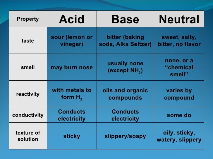 Properties Of Acids And Bases Worksheet - Synhoff