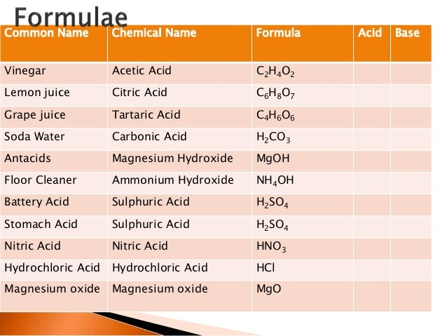 Level 1 Science Acids And Bases