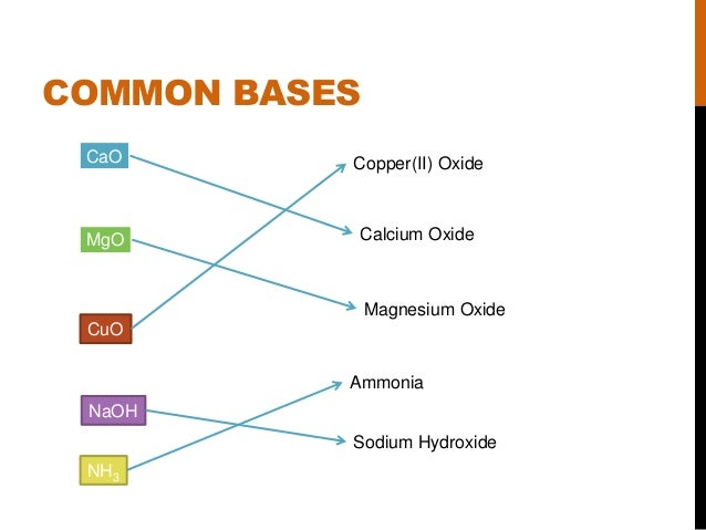 Acids  Bases and Salts...