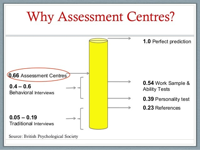 Assessment Centers in recruitment & selection