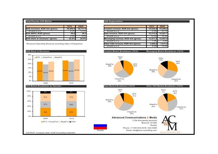 AC&M Consulting: Russian mobile VAS market in 1Q2010