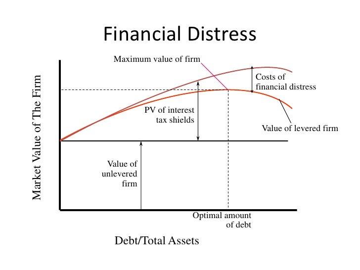 Financial Distress                              Maximum value of firm                                                     ...