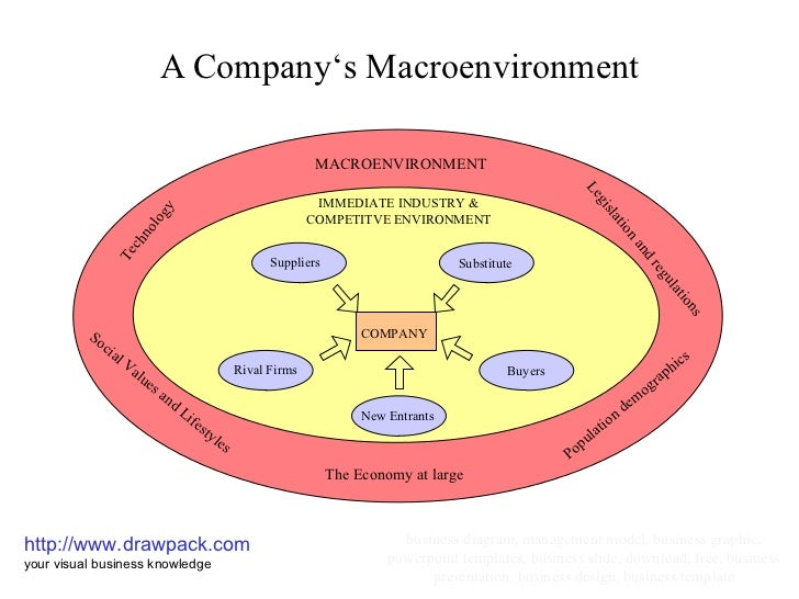 the managers macro enviroment Decisions of managers must take into account the aforementioned   management of factors through which the external  environment and macro  environment.
