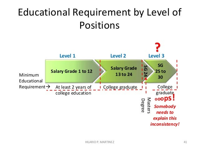 What is the min requirement for to be a A level grad?
