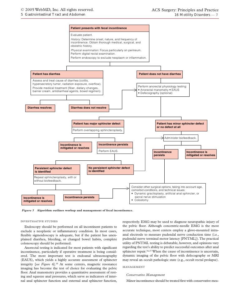 Acs0516 Motility Disorders 2005