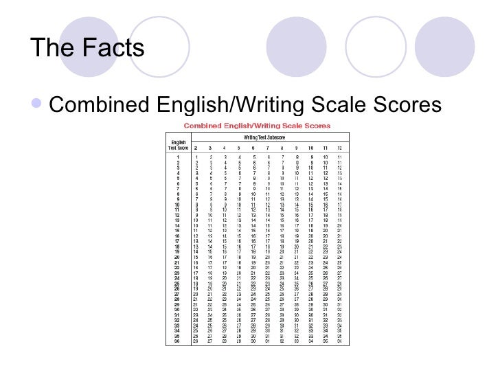How can I score better on the ACT writing??!?