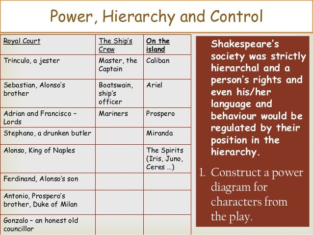Power, Hierarchy and Control Royal Court  The Ship's Crew  On the island  Trinculo, a jester  Master, the Captain  Caliban...