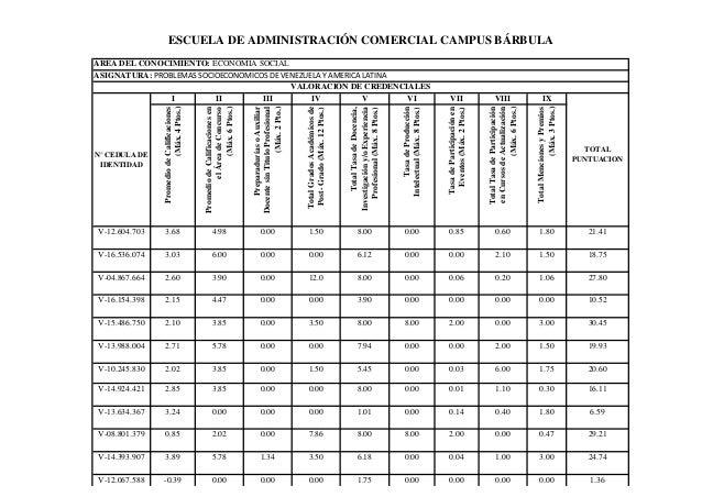 ESCUELA DE ADMINISTRACIÓN COMERCIAL CAMPUS BÁRBULAAREA DEL CONOCIMIENTO: ECONOMIA SOCIALASIGNATURA: PROBLEMAS SOCIOECONOMI...