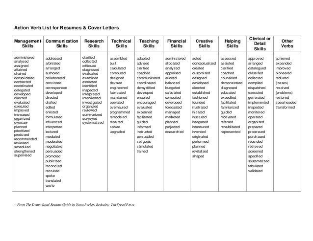 list of action verbs - Template