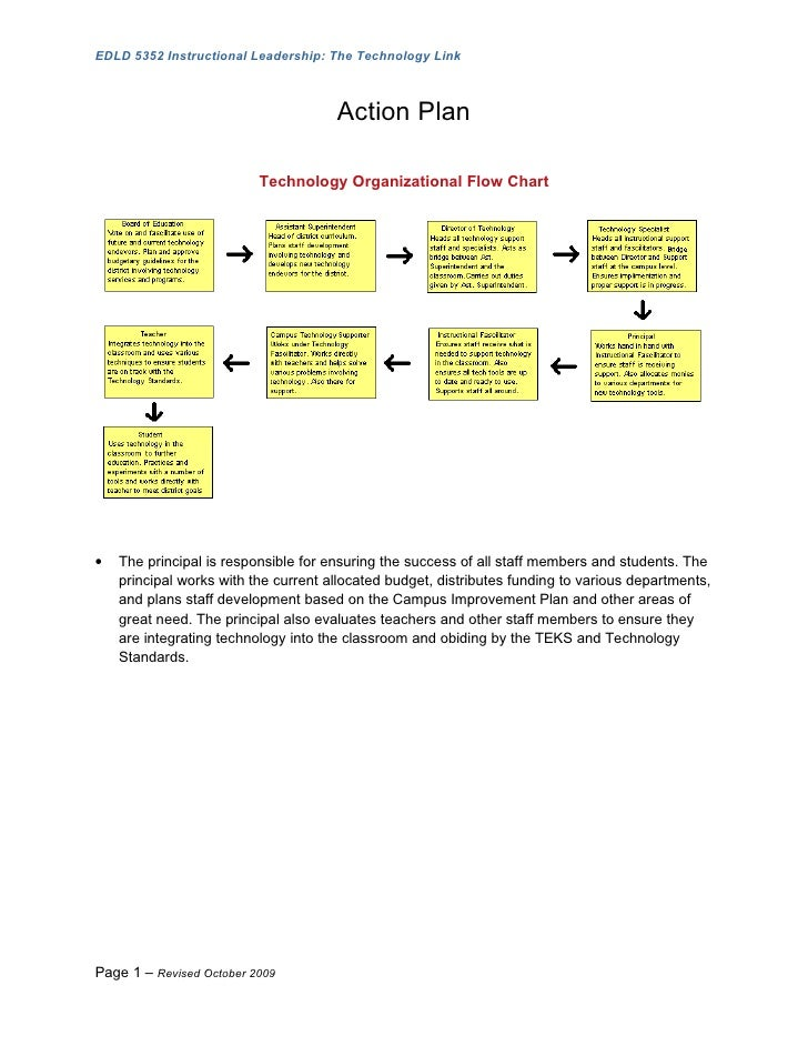 EDLD 5352 Instructional Leadership: The Technology Link                                          Action Plan              ...