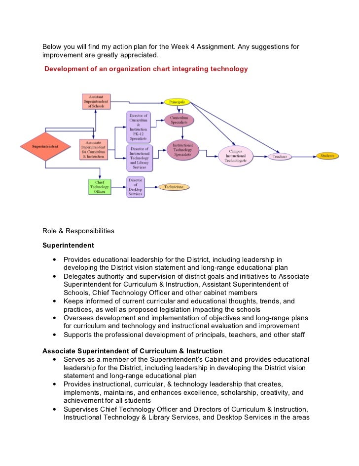 Technology Integration Action Plan