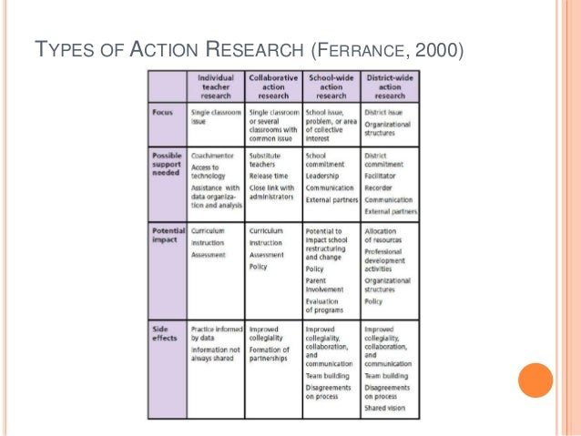 type of action research Action research is often used in the field of education the following lesson provides two examples of action research in the field of education.