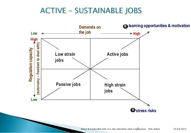 Active & Sustainable Jobs in a new innovative work organization - Dirk Ameel1 23/04/2013Low strainjobsA stress risksHighLo...