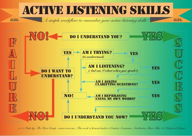 The Active Listening Cheat Sheet