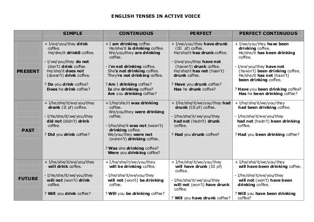 ENGLISH TENSES IN ACTIVE VOICESIMPLE CONTINUOUS PERFECT PERFECT CONTINUOUSPRESENT+ I/we/you/they drinkcoffee.He/she/it dri...