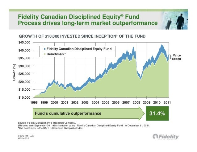 Fidelity Canadian Disciplined Equity® Fund             Process drives long-term market outperformance              GROWTH ...