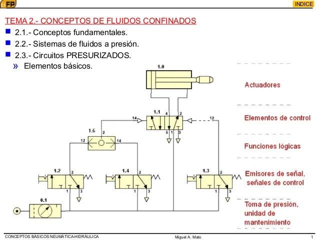 Miguel A. Mato INDICE TEMA 2.- CONCEPTOS DE FLUIDOS CONFINADOS  2.1.- Conceptos fundamentales.  2.2.- Sistemas de fluido...