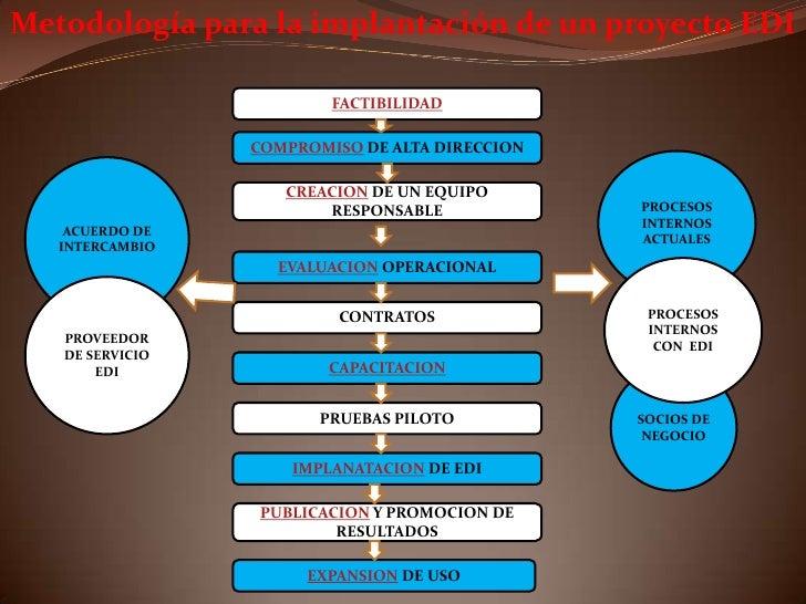 Metodologia Proyecto En Edi
