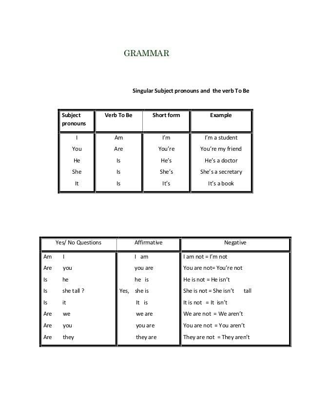GRAMMAR  Singular Subject pronouns and the verb To Be  Subject pronouns  Verb To Be  Short form  Example  I  Am  I'm  I'm ...