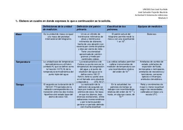 UNIDEG San José Iturbide José Salvador Fajardo Bautista Actividad 5 Sistema de referencia Modulo 3 1.- Elabora un cuadro e...