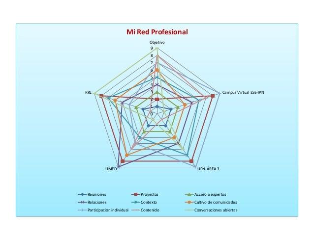 0123456789ObjetivoCampus Virtual ESE-IPNUPN-ÁREA 3UMEDRRLMi Red ProfesionalReuniones Proyectos Acceso a expertosRelaciones...