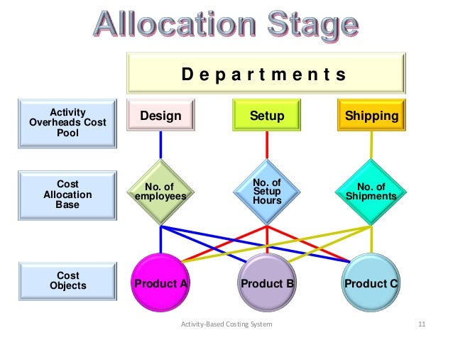 cost behavior and allocation essay This concept of scarcity leads to the idea of opportunity cost  economists use  opportunity costs to understanding the behavior of firms as well as individuals.