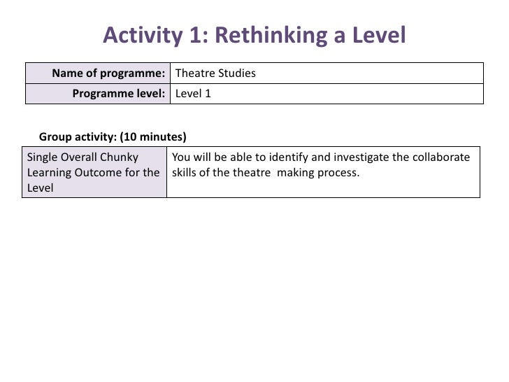 Activity 1: Rethinking a Level<br />Group activity: (10 minutes)<br />