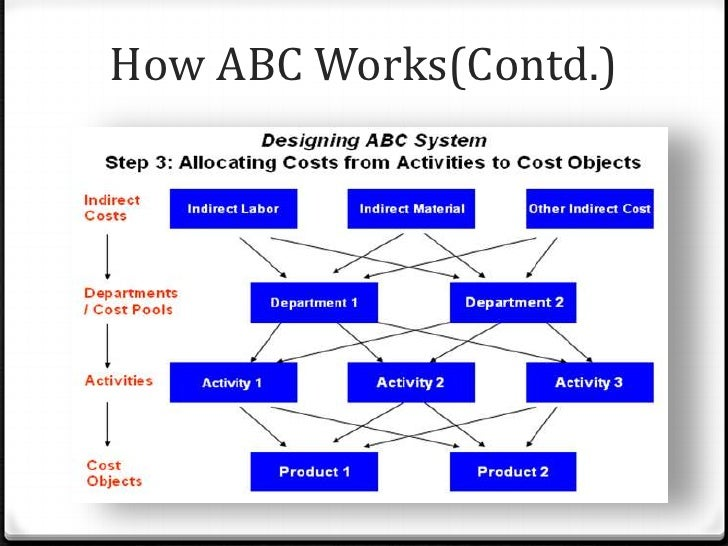essay activity based costing Activity based costing activity-based costing is an accounting technique which permits companies to collect data regarding their operating costs.
