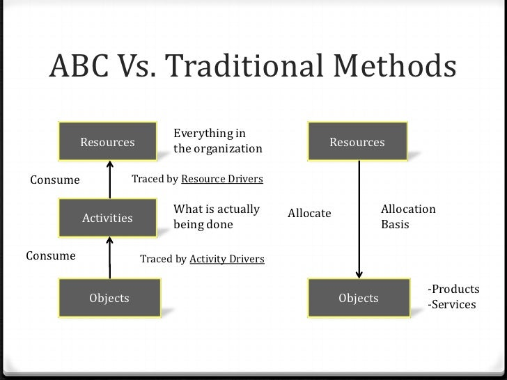 methods of resources allocation