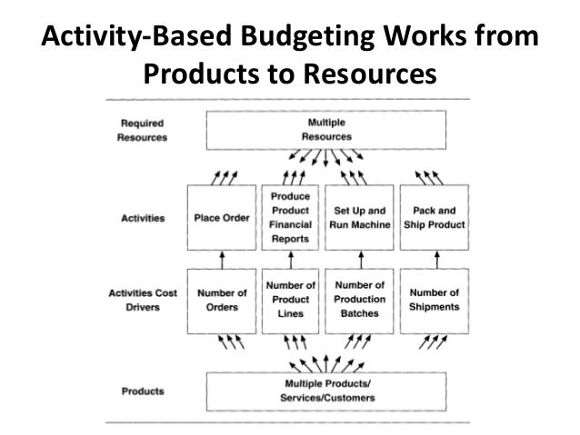activity based costing and the theory Abstract, this research aims to extend the understanding of contingency theory  and the factors influencing activity-based costing (abc) and.