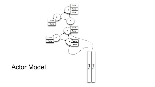 Actor Model pattern for concurrency