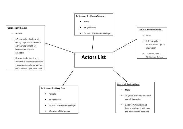 Actors list