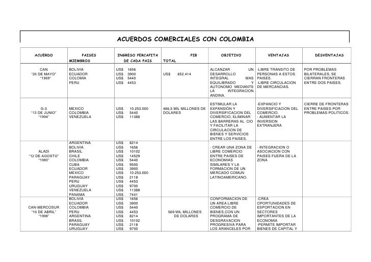 ACUERDOS COMERCIALES CON COLOMBIA<br />                                                              ACUERDO        PAISES...